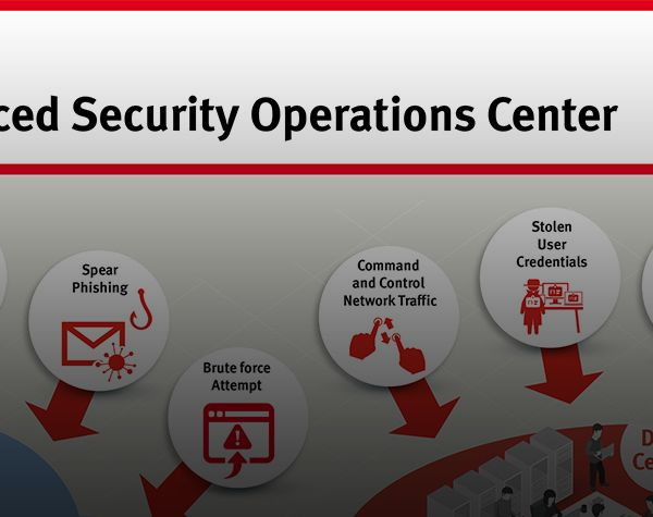 Advanced Security Operations Center
